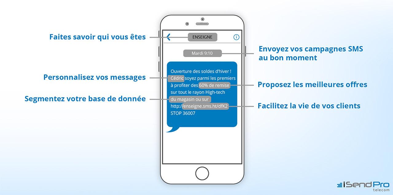 3d5bff116a4c31 Comment réussir vos campagnes SMS Soldes ? Suivez nos 6 conseils