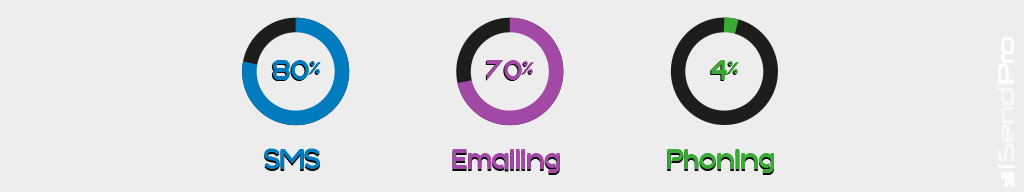 sms : 80% - Emailing : 70% - Phoning : 4%