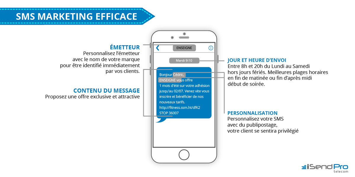 SMS MARKETING EFFICACE