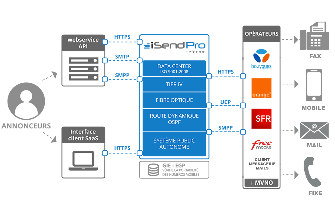 isendpro-schematic-direct-operators-network